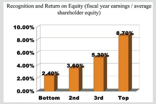Chart of recognition and return on equity as measured by fiscal year earnings over average shareholder equity