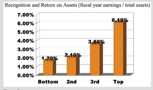 Chart of recognition and return on assets as measured by fiscal year earnings over total assets
