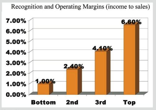 Chart of recognition and operating margins as measured by income to sales